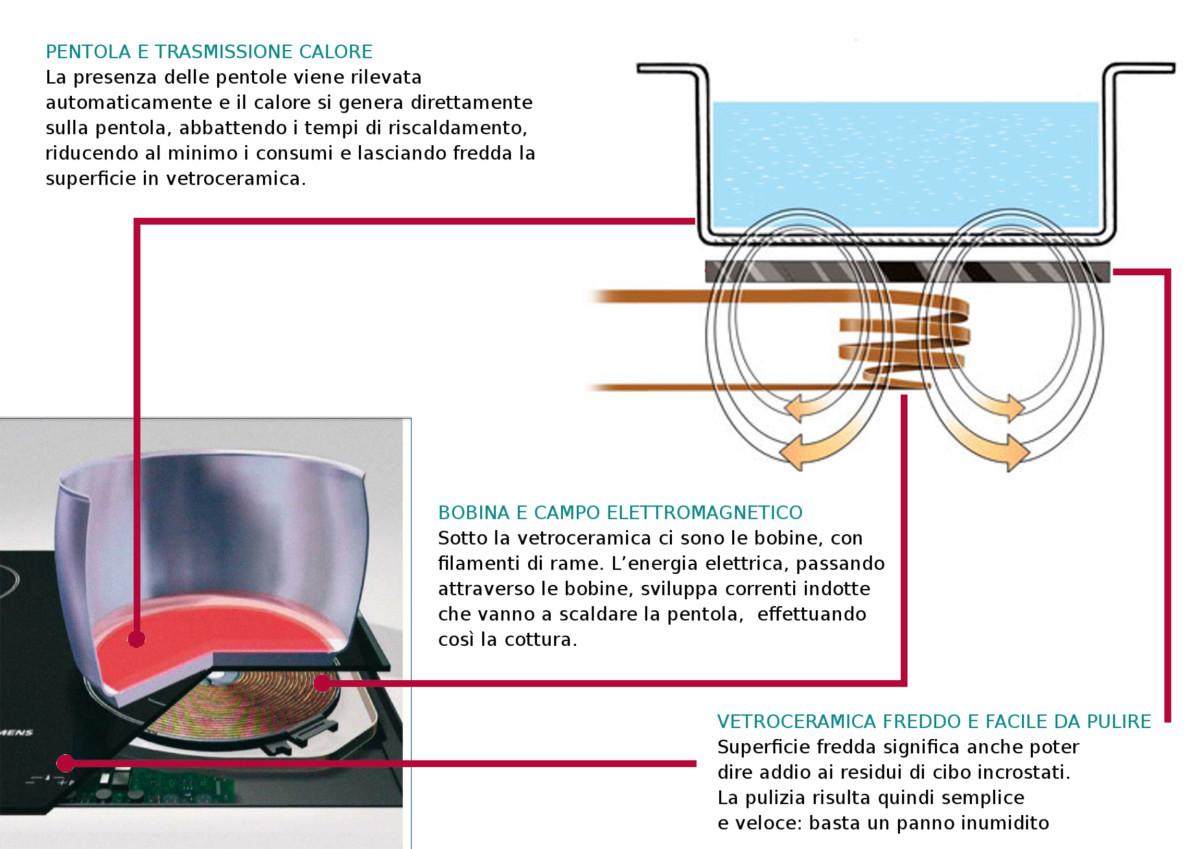 Piano Cottura Induzione O Gas arredamenti dinale mario | vantaggi del piano cottura ad
