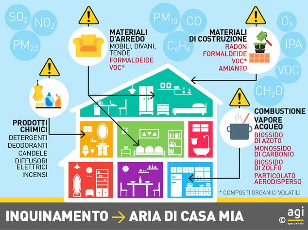 prodotti-tossici-inquinamento-casa